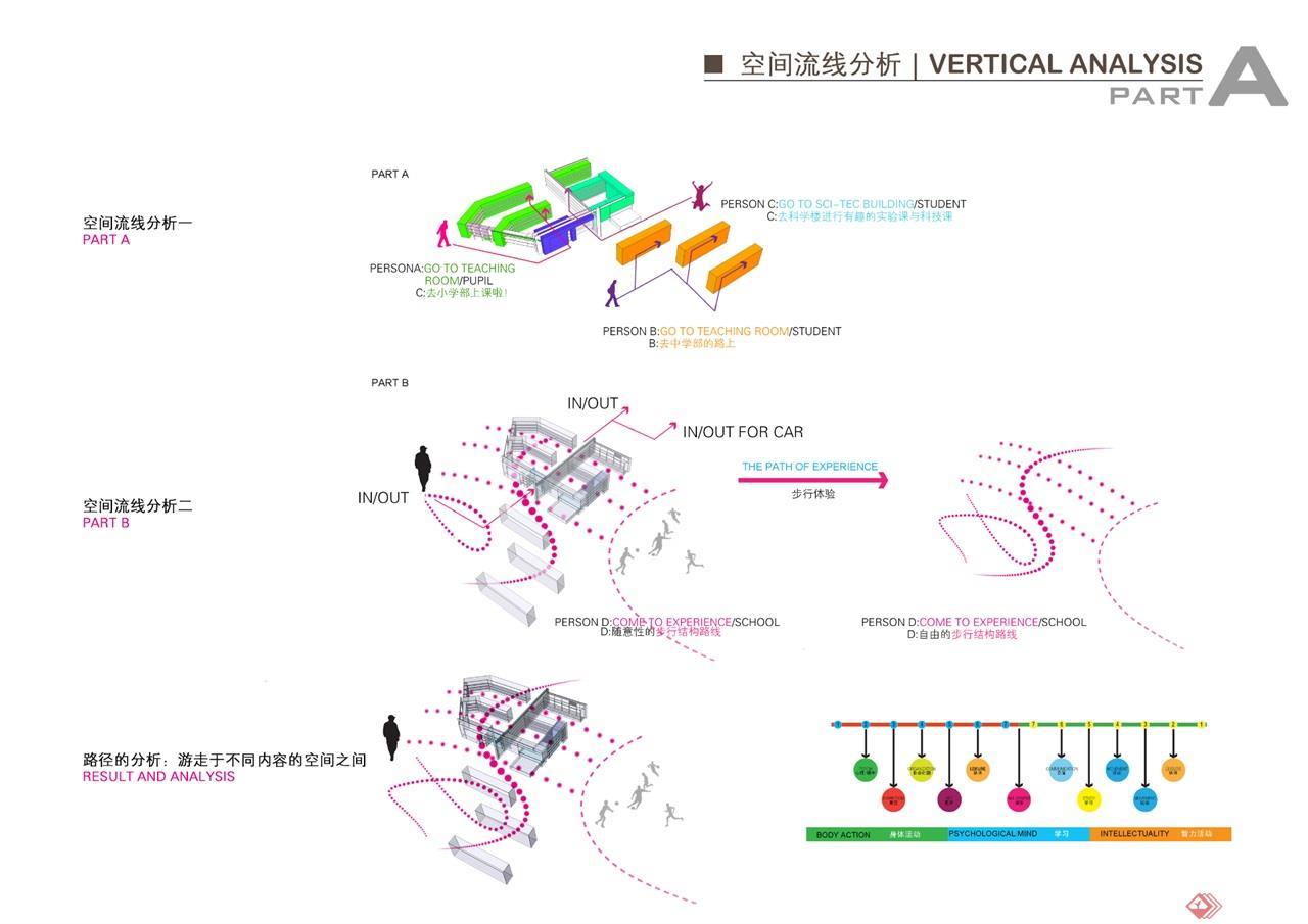 08空间流线分析