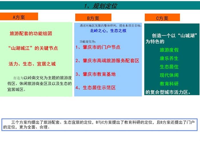 肇庆市北岭片区城市设计整合方案(2)