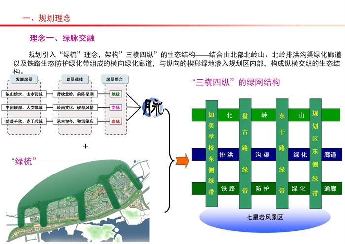 肇庆市北岭片区城市设计整合方案(5)