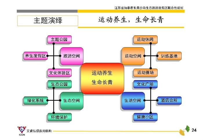 江蘇如皋長青沙島生態旅游度假區概念性規劃(3)