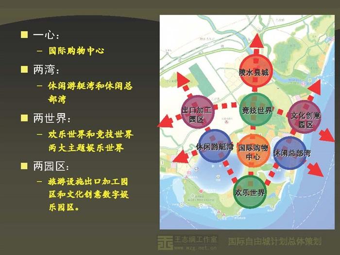 全套國際自由城計劃—打造全球可持續新興旅游示范城市(5)