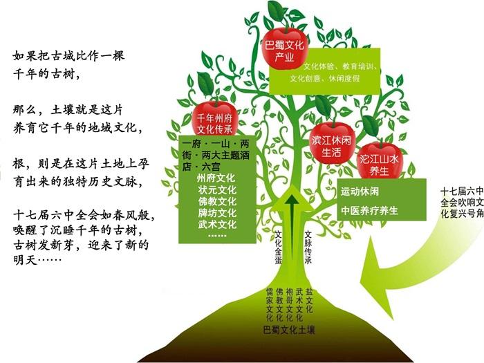 02  巴蜀古城资中保护与开发项目策划2012——王志纲(1)